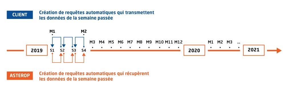 illustration requetes flux echange analyzer online performance